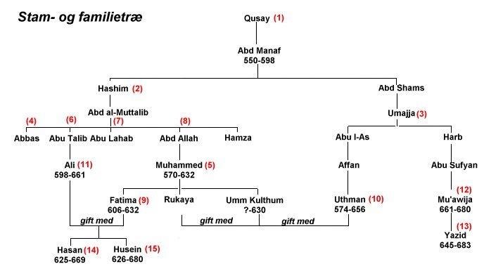 Profeten Muhammeds stamtræ
